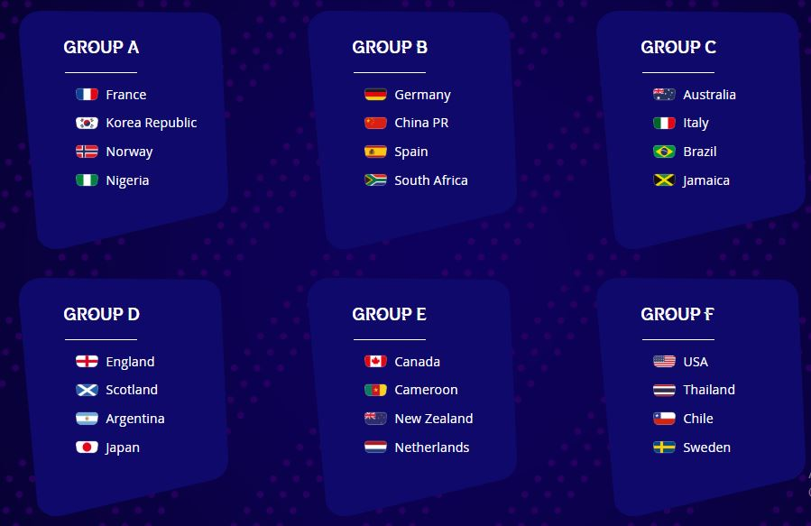 FIFA Women's World Cup Group List