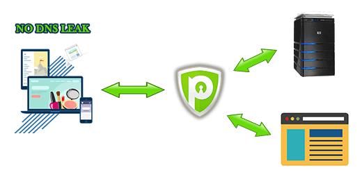 DNS Leak Test – Check & Prevent DNS Leaks