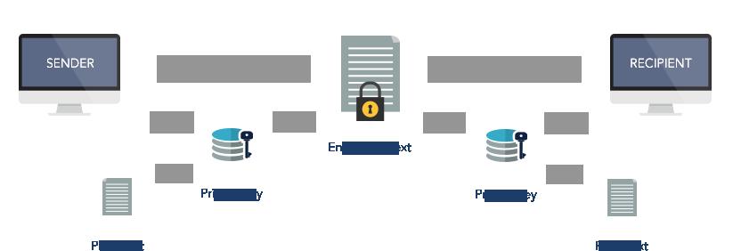 Encryption Work