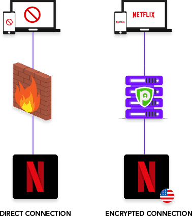 netflix and vpn